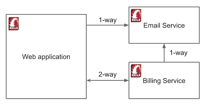 """Web application with Email and Billing Microservice"""