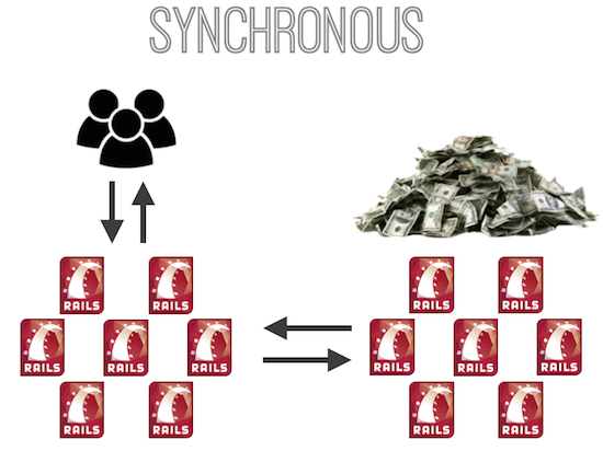 """Increased cost by introducing synchronous microservice"""