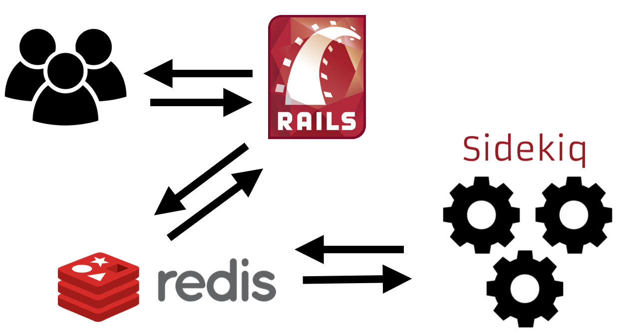 """Rails with typical worker process"""