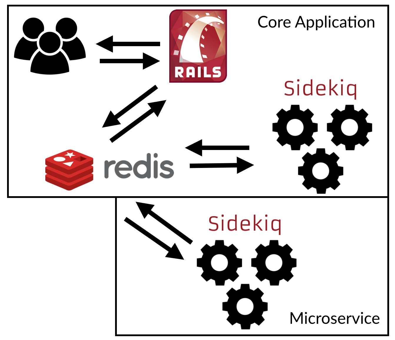 """Using Sidekiq as a Message Queue between two Rails microservices"""