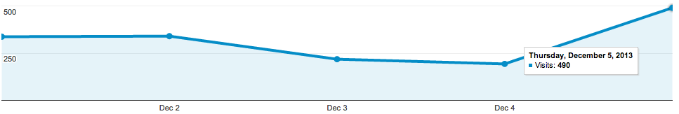"""Google Analytics day 5 results"""