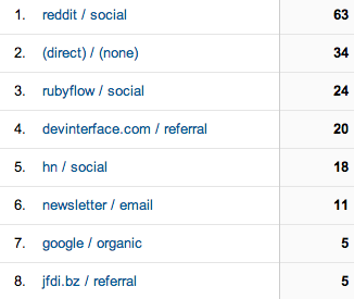 """Google Analytics day 3 traffic sources"""